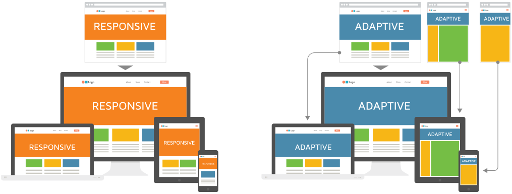 ¿Diseño web Responsive o Diseño web Adaptive?