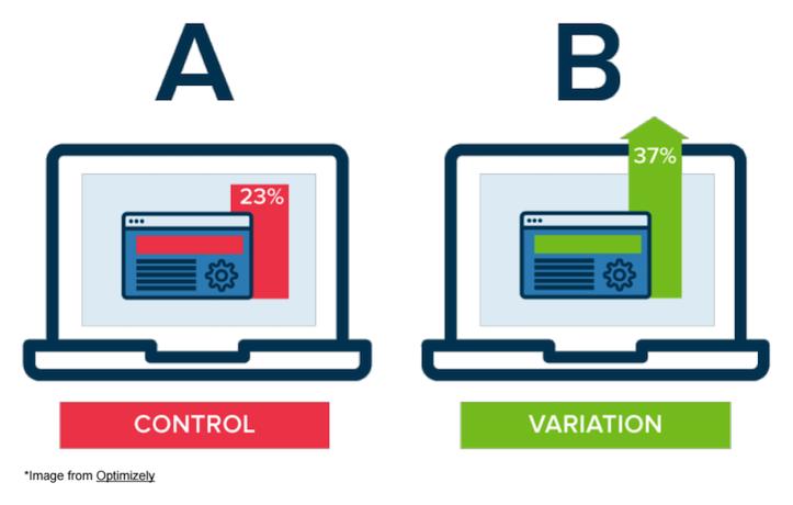 Elementos y datos del Test A/B