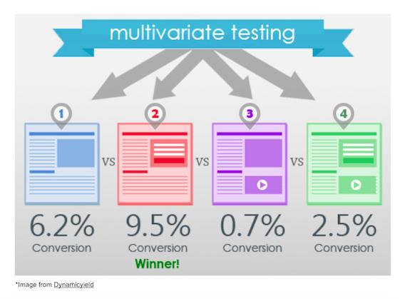 Test A/B multivariable