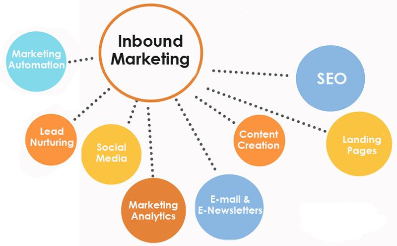 Acciones del Inbound Marketing