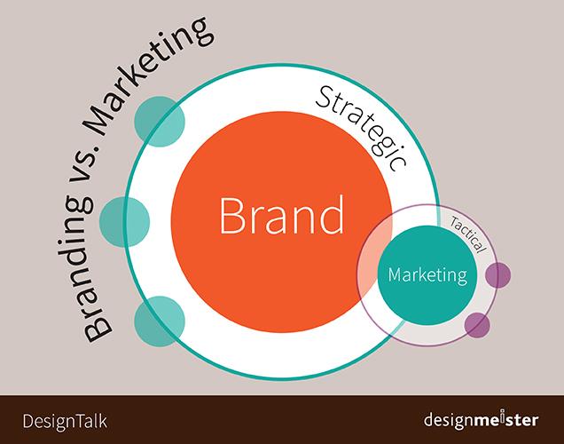 El Branding es la estrategia y el marketing es la táctica