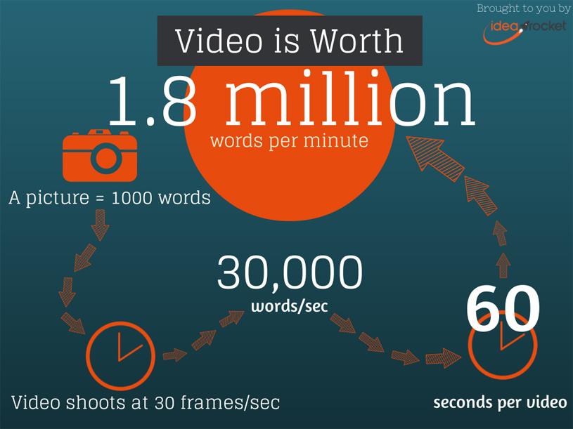 El vídeo es una buena manera de publicar buenos contenidos en tu web