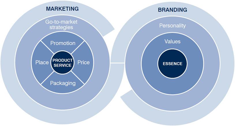 Conexión entre el Branding y el Marketing