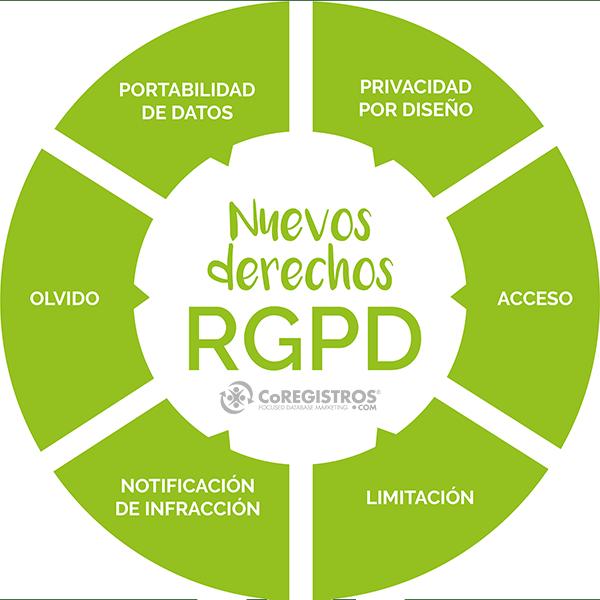 Derechos del RGPD