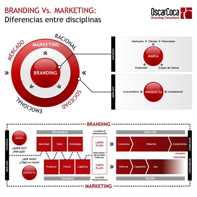 Diferencias entre el Branding y el Marketing