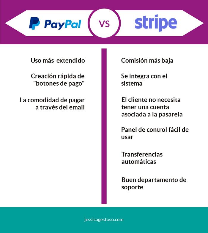 Diferencias entre Paypal y Stripe