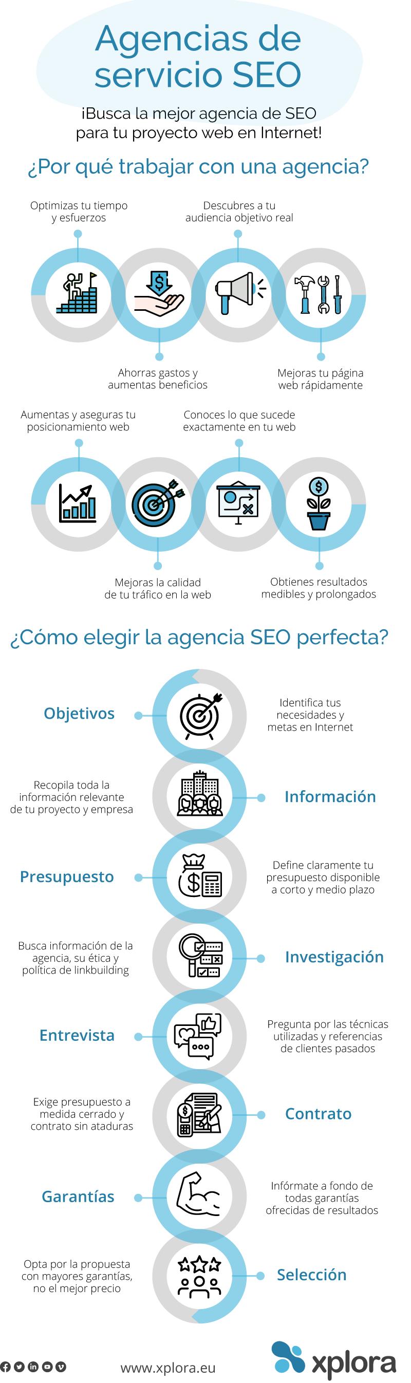 ¿Cómo elegir y contratar una agencia SEO y posicionamiento web?
