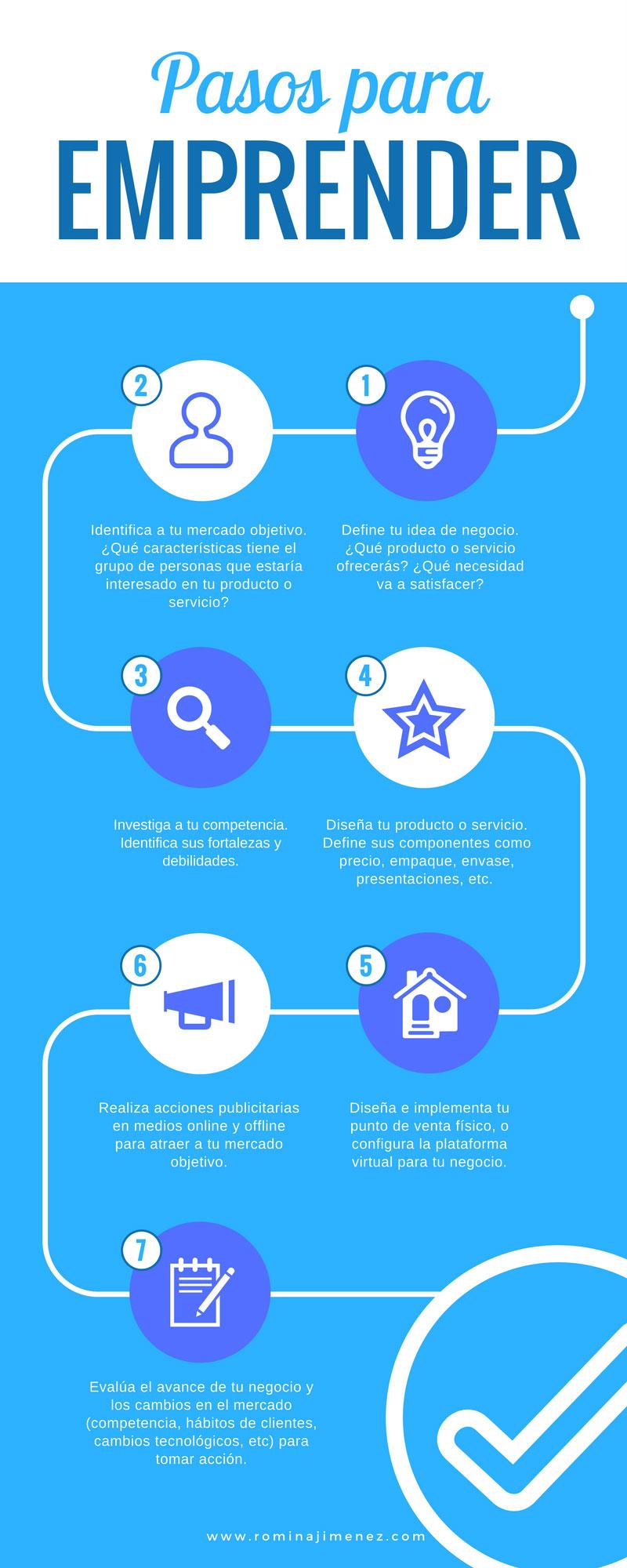 ¿Cómo emprender un negocio en Internet?