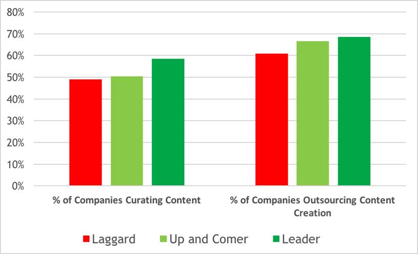 ¿Cómo hacer la curación de contenido o content curation?