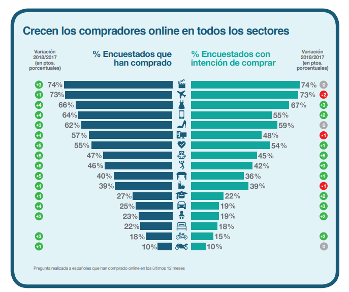 Evolución de las tiendas online (ecommerce) en España
