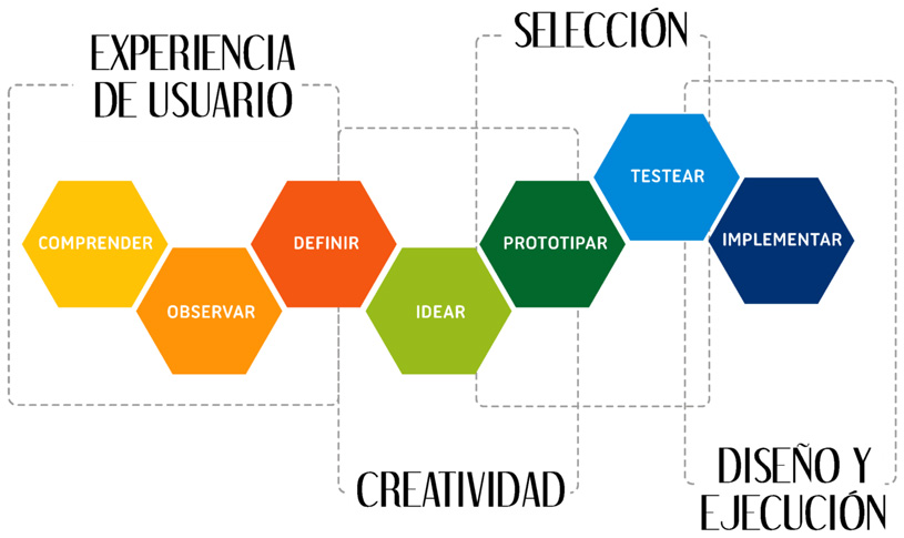 Fases del Design Thinking en el Marketing digital