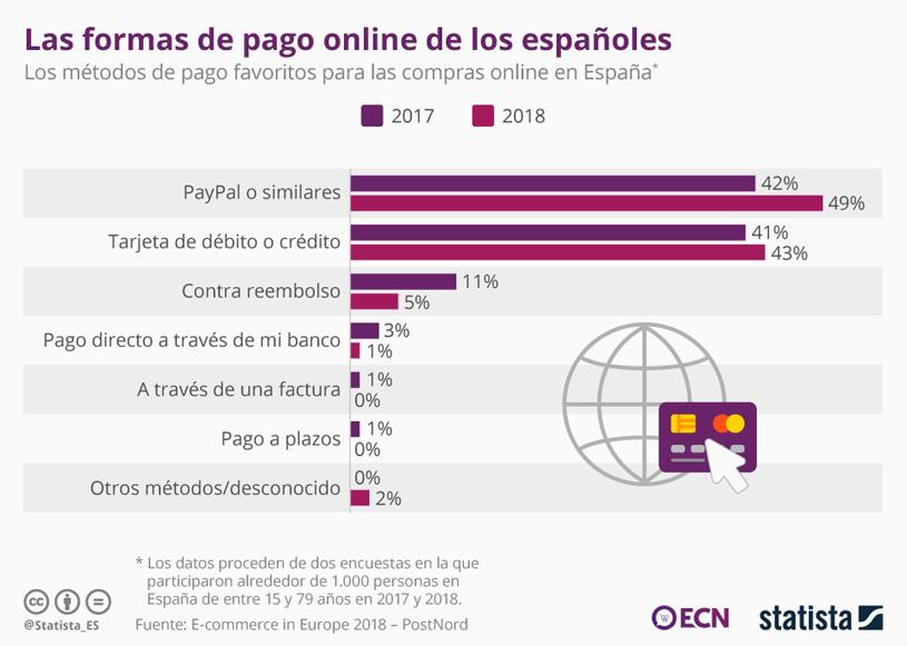 Las formas de pago online más populares en España