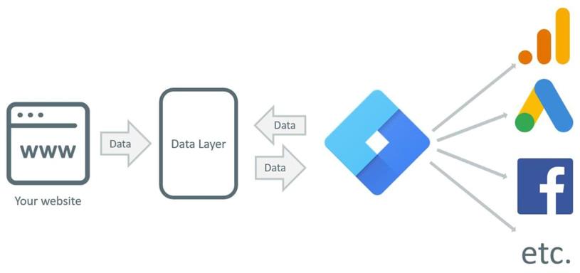 Explicación del funcionamiento de Google Tag Manager