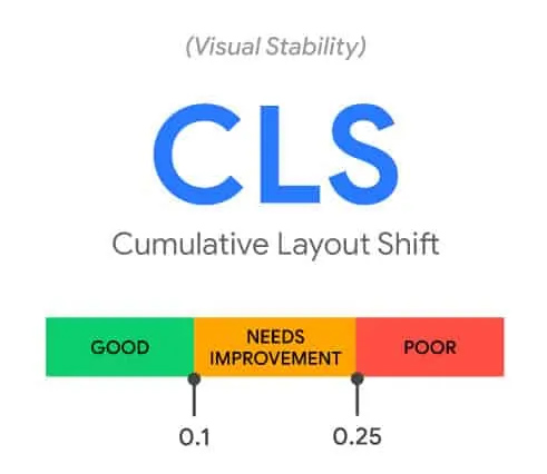 Cumulative Layout Shift - Google Core Web Vitals