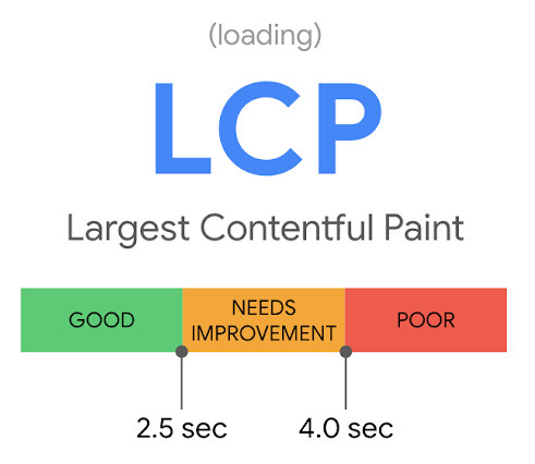 Largest Contentful Paint