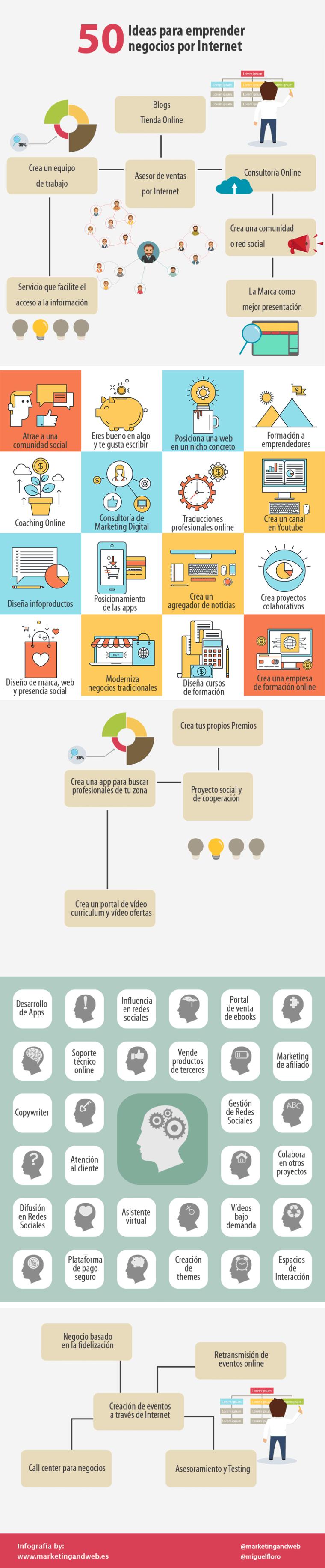 Ideas de negocios en Internet que puedes emprender