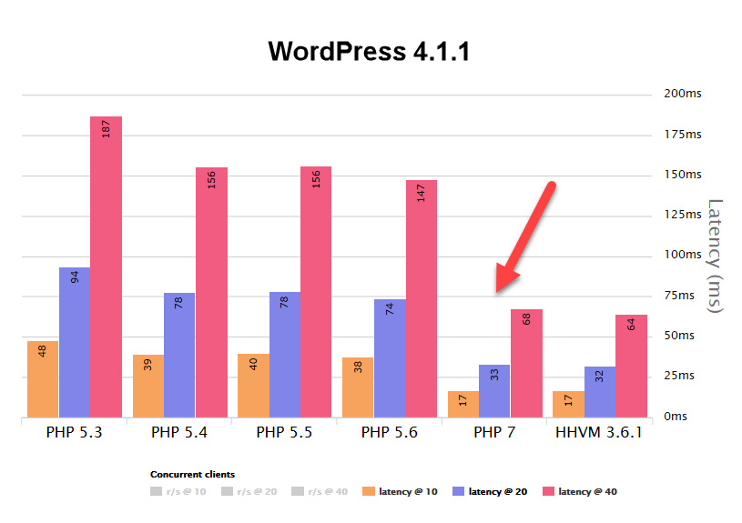 Latencia de WordPress según la versión de PHP