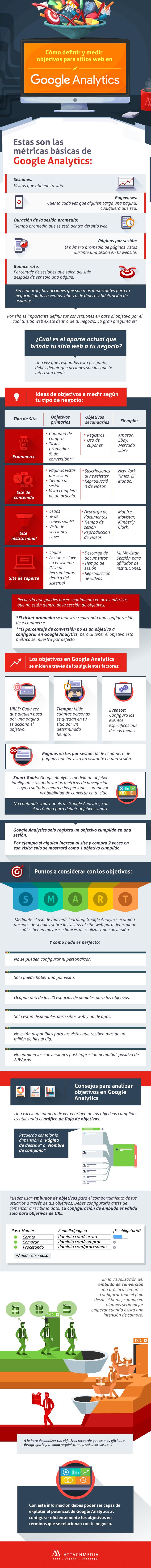¿Cómo mejorar tu estrategia de marketing con Google Analytics?