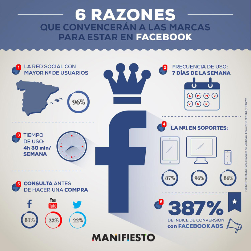 Razones para que las empresas utilicen Facebook