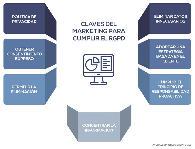 Marketing para cumplir el RGPD