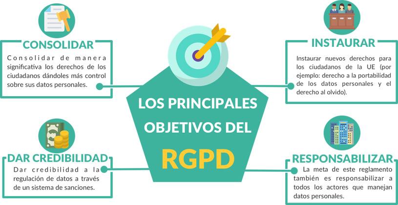 Objetivos del RGPD