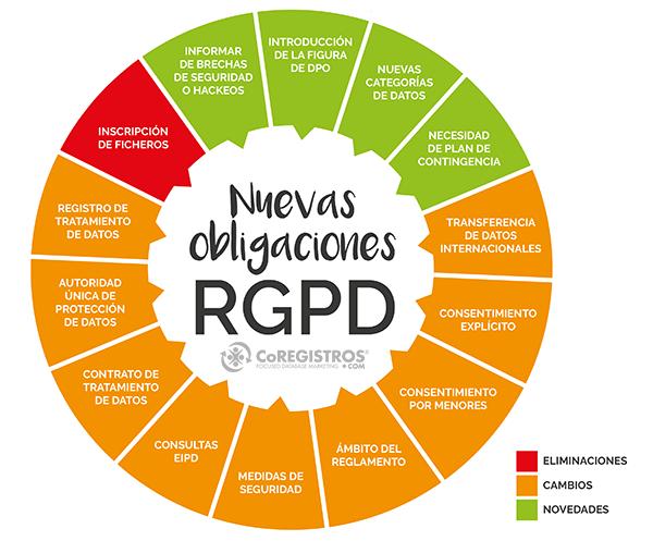 Obligaciones del RGPD