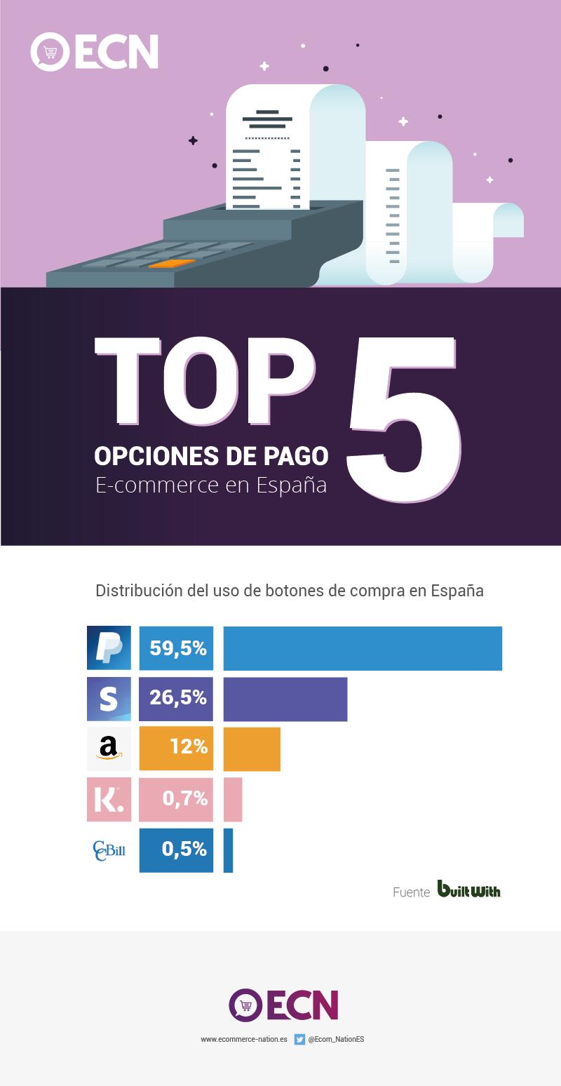 Las opciones de pago más populares en España