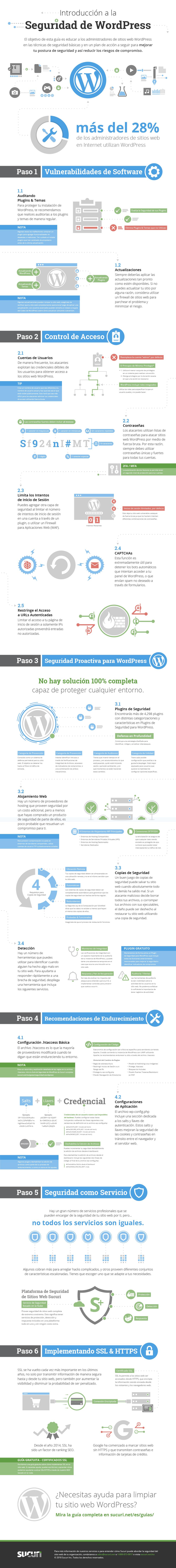 ¿Cómo proteger WordPress sin plugins?