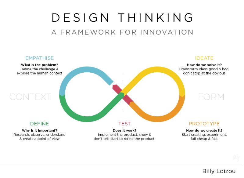 Qué es el Design Thinking en el Marketing online