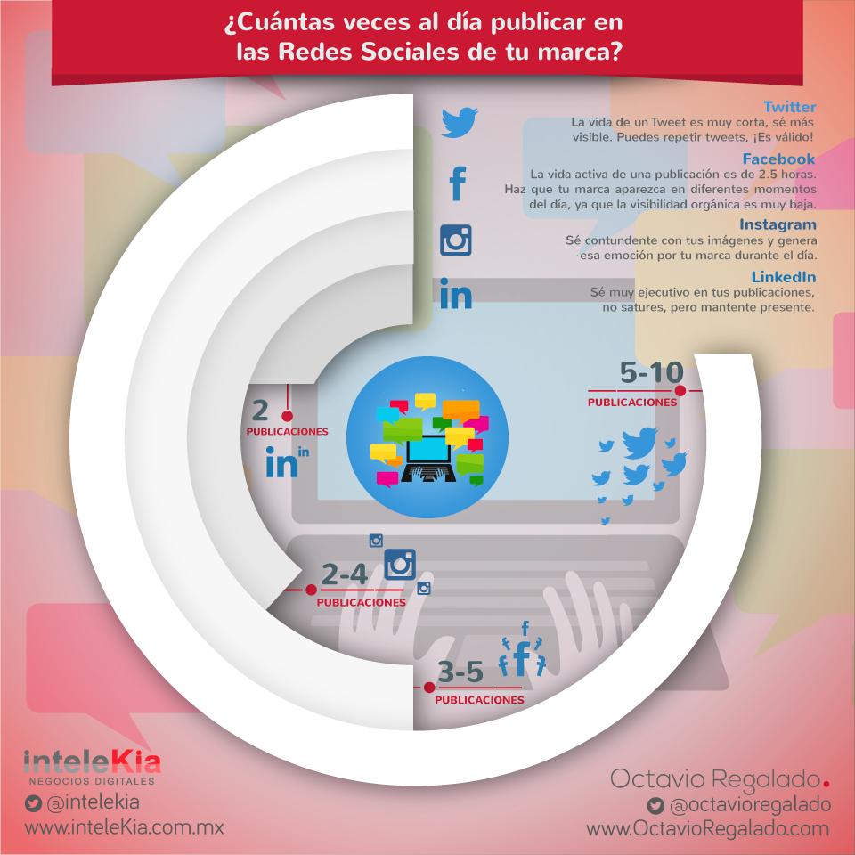 ¿Con qué frecuencia publicar en las redes sociales?