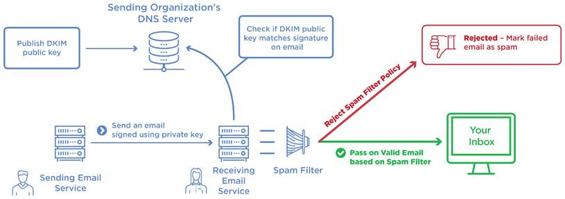 Registro DKIM de la configuración de Email