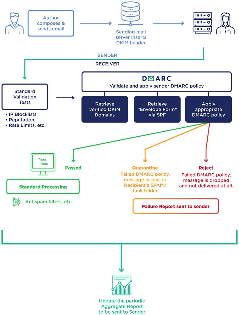 Registro DMARC de la configuración de Email