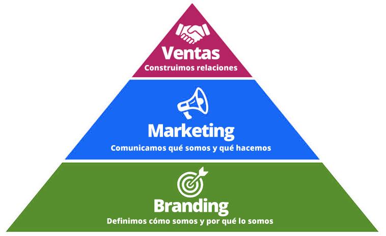 Relación del Branding y el Marketing