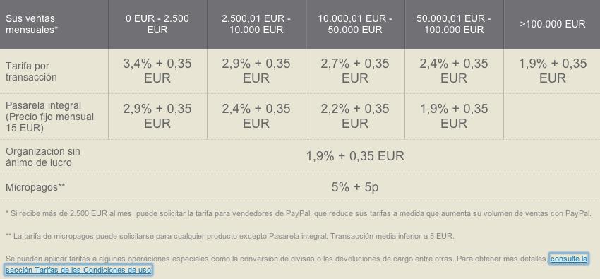 Tarifas y comisiones de Paypal
