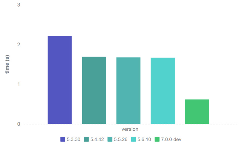 Tiempos de respuesta según versión de PHP
