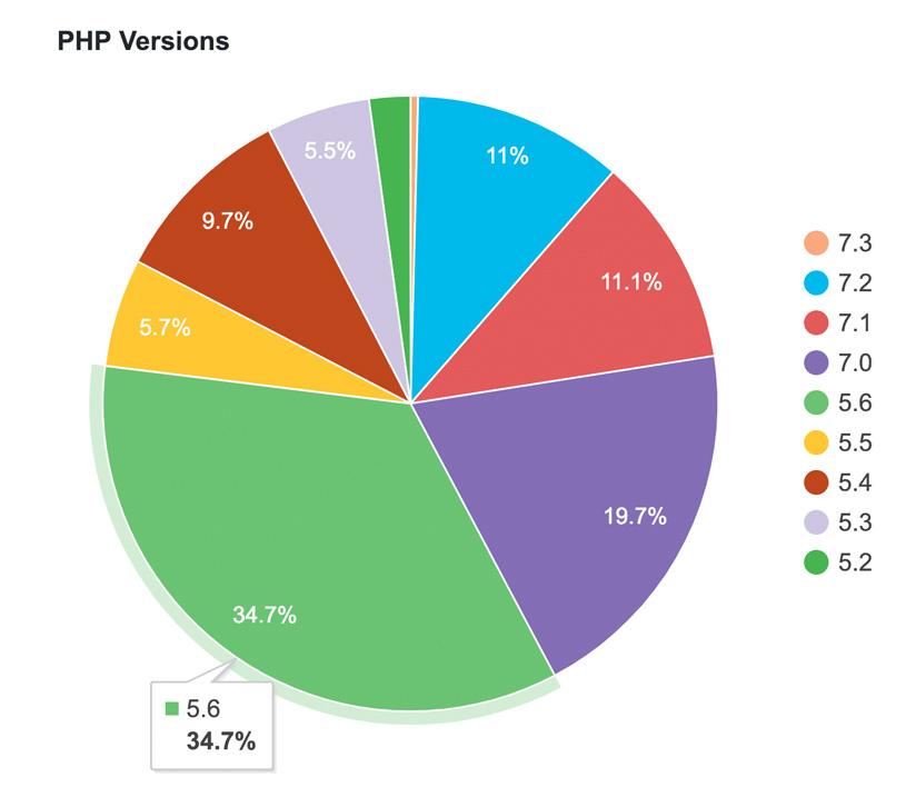 Porcentaje de uso de las versiones de PHP